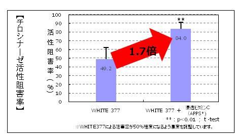 APPSとの配合によりシムホワイト377の美白効果が1.7倍に。
